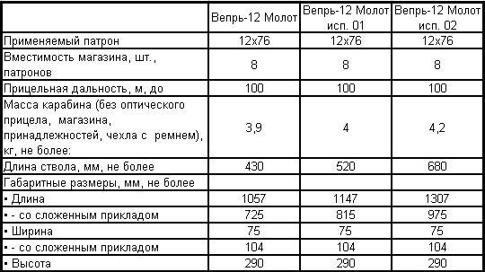 """Карабины """"Вепрь-12 Молот"""""""